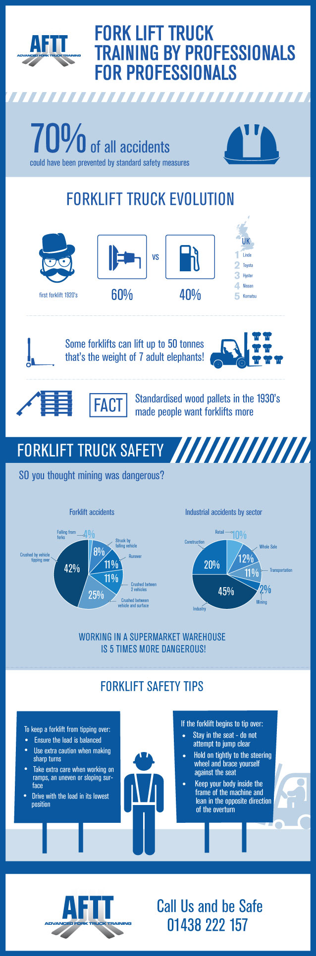 Forklift accidents statistics forklift safety training forklift accidents sciox Choice Image